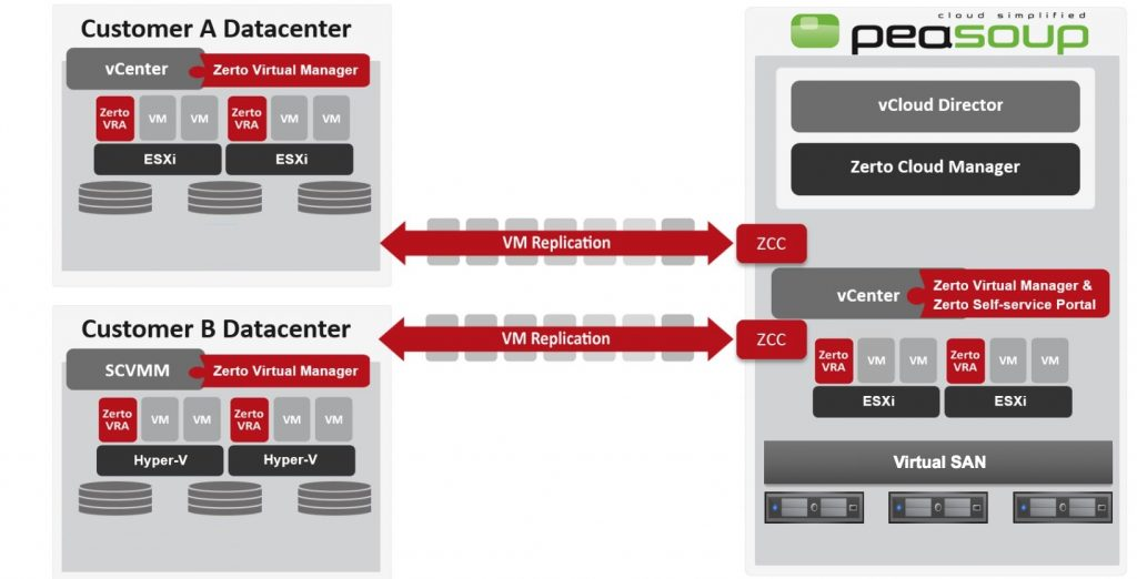 zerto disaster recovery diagram
